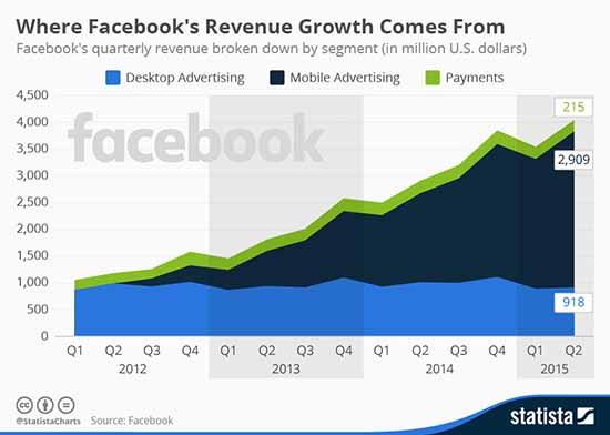 fb-revenue