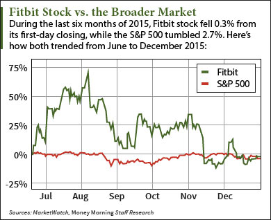 fitbit stock