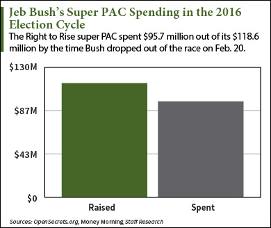 Jeb Bush's Super Pac