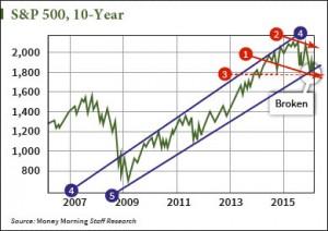 shah-stock-chart-02
