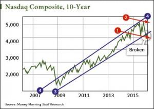 shah-stock-chart-03