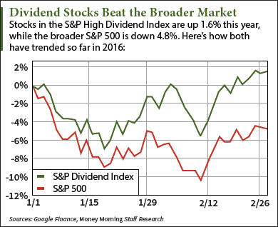 The Top 3 Dividend Stocks to Buy in 2016 - March 2016