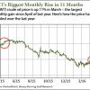 wti crude oil price