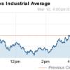 Dow Jones Today