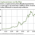 New Cryptocurrency Ethereum Won't Kill Bitcoin – and Was Never Meant To