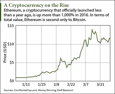 bitcoin graph from start