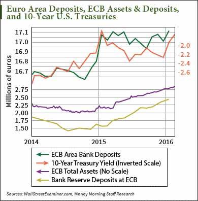 eurozone banking