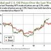 us crude oil price