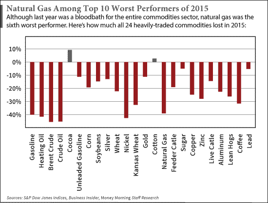 Best Companies To Invest In Natural Gas