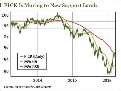dollar's decline