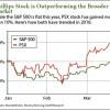crude oil stock