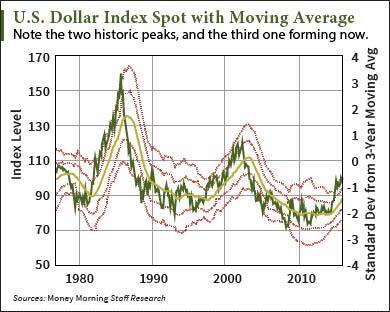 peak dollar