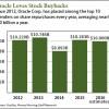 Oracle stock buyback