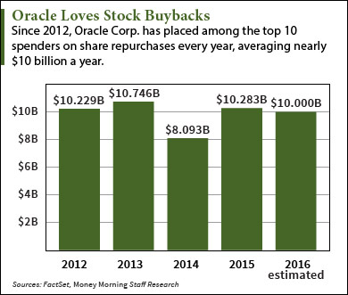 Why the oracle stock buyback is too much of a good thing oracle stock buyback ccuart Image collections