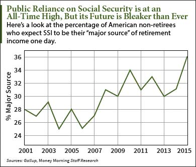 privatizing social security pros and cons