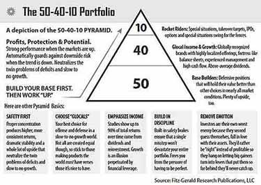 50-40-10-Portfolio