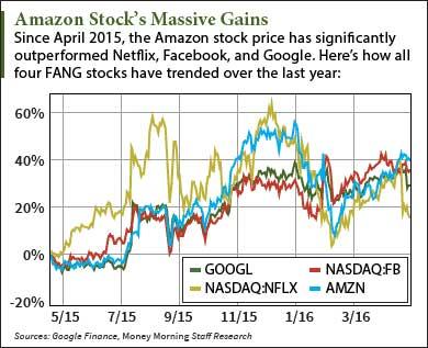 Should I Buy Amazon Stock After Q1 Earnings?