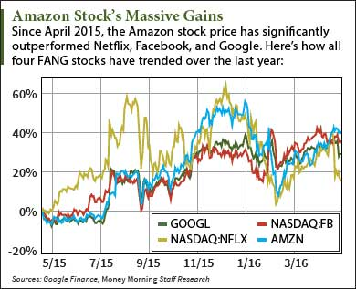 Should I Buy Amazon Stock After Q1 Earnings?