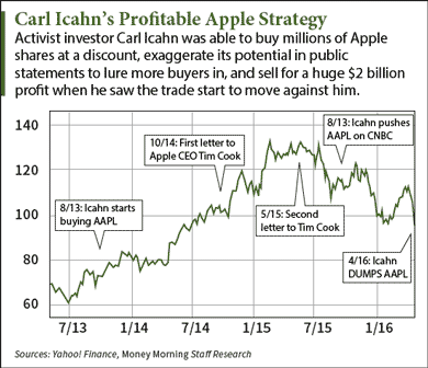 Why Carl Icahn's Apple Stock Dump Is a Red Flag for All Investors