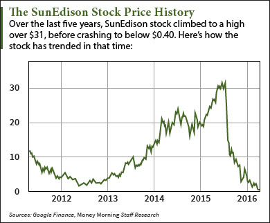 SunEdison Stock Price History: How SUNE Crashed 99% in 9 Months