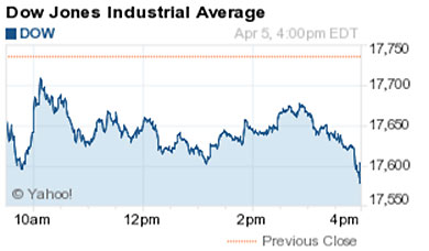 Dow Jones Industrial Average Today Tumbles 133 Points as Bank Stocks Fall