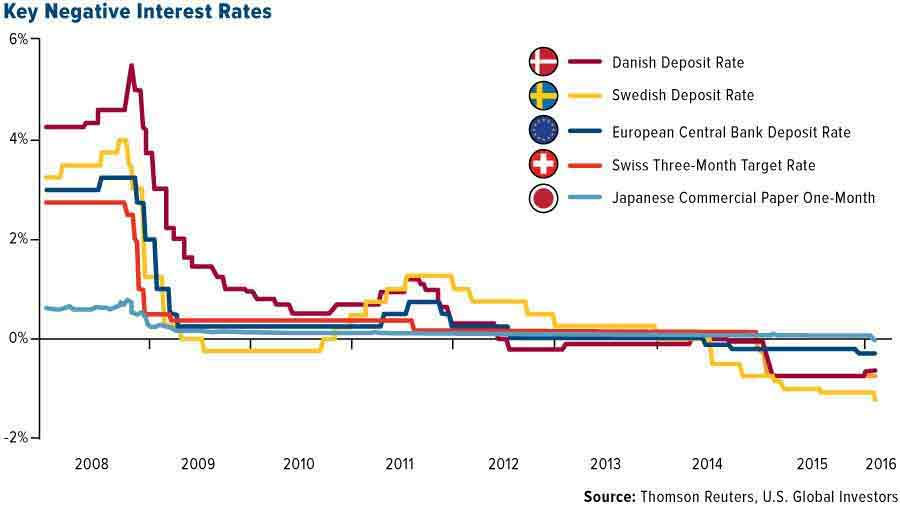 key-negative-interest-rates