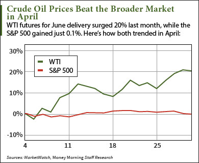 Crude Oil Prices Today Fall 1.9% After This Bearish Report