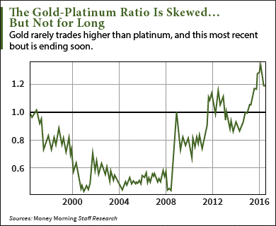 The Platinum Doubler of the Year, Courtesy of… Gold?