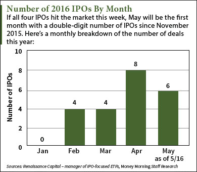 upcoming ipo calendar