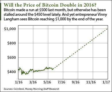 This Bitcoin Price Prediction Sees a 2016 Rise to $1,000