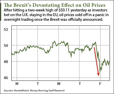 Oil Prices After Brexit: Where the Market Is Headed Now