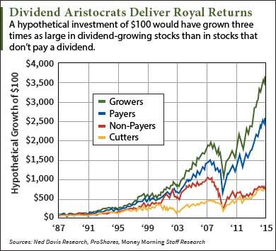 dividend aristocrats