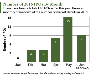 5 Upcoming IPOs This Week Led by Global Medical IPO (NYSE: GMRE)