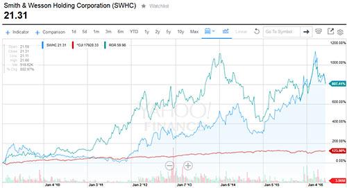 SWHC stock