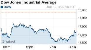 Why the Dow Jones Industrial Average Fell Today - 6/10/16