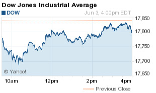 Dow Jones Industrial Average Today Drops 31 Points After Weak Jobs Report