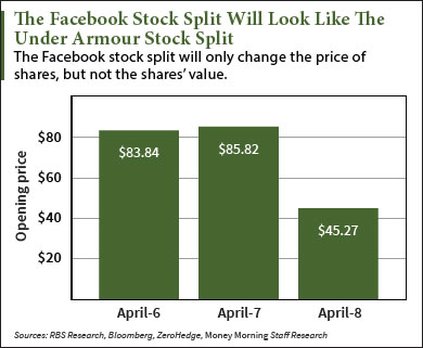 Before Facebook Stock Split Date, Here's How to Play FB