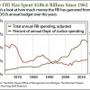 FBI funding
