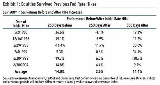 fed-rate-chart