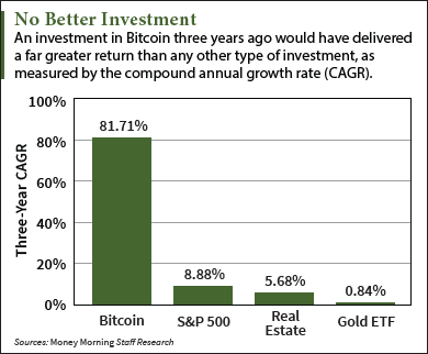 Investing in Bitcoin Has Delivered an Annual Return of 82%