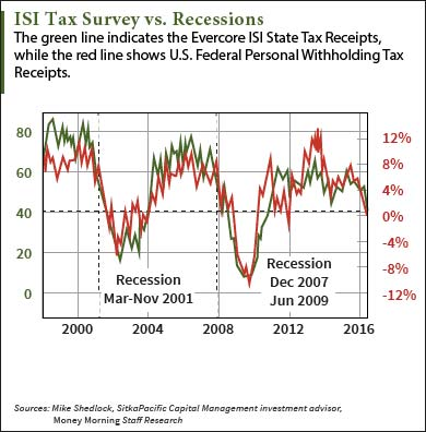 We Found This Recession Signal Buried in Your Tax Data