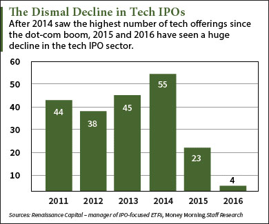 Play the Twilio IPO with This Three-Step Investing Strategy