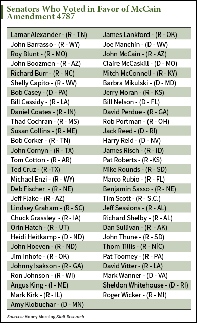 who voted for the McCain amendment