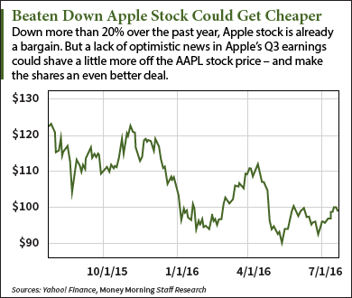 Should I Buy Apple Stock After Q3 2016 Earnings?