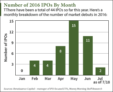 4 New IPOs This Week Led by Patheon IPO (NYSE: PTHN)