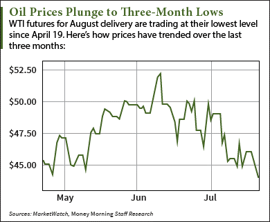 Why the Oil Price Today Fell Below $44 to Lowest Level in Three Months