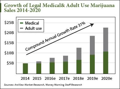 Marijuana stock profits