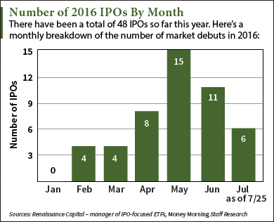 Upcoming IPO Calendar This Week Led by Bioventus IPO (Nasdaq: BIOV)