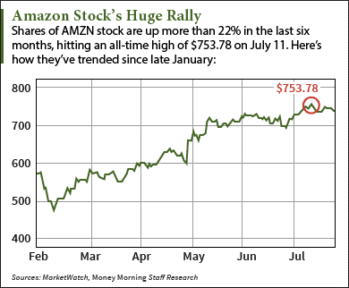 Should I Buy Amazon Stock After Q2 Earnings?