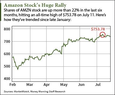 Should I Buy Amazon Stock After Q2 Earnings?